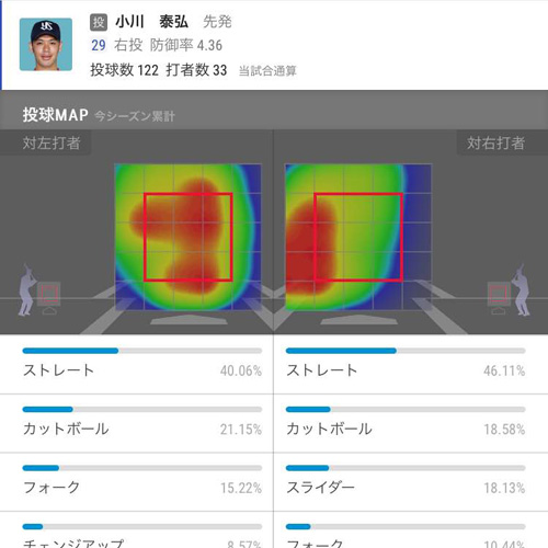 ヒートマップ【投球MAP】